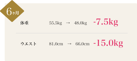 6ヶ月:体重 55.5kgから48.0kg、-7.5kg。ウエスト 81.0cmから66.0cm、-15.0kg。
